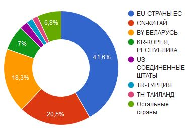 импорт холодильного оборудования из европы