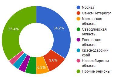 Холодильные фирмы по регионам России