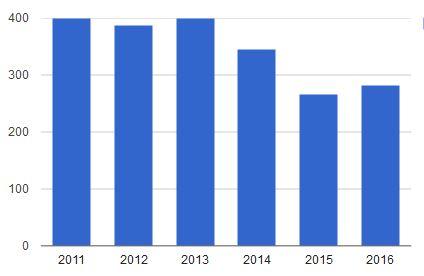 Импорт холодильных компрессоров 2011-2016