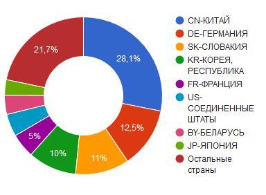 импорт холодильных компрессоров по странам