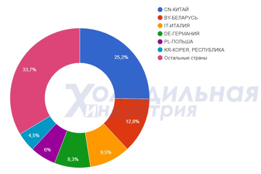 Импорт холодильного оборудования в 2018 году по странам