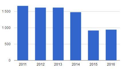 Импорт холодильного оборудования 2011-2016